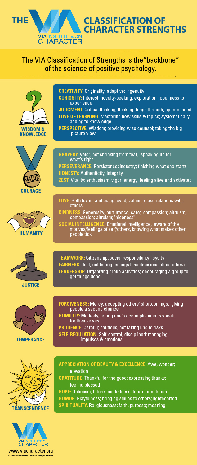 infographic about strengths