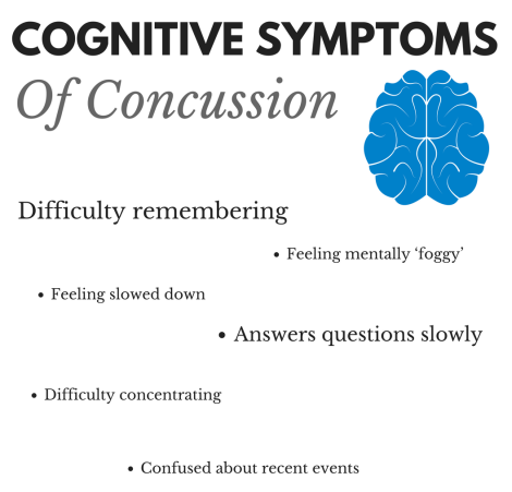 Cognitive Symptoms of Concussion: difficulty remembering, feeling slowed down, feeling mentally foggy, difficulty concentrating, confused about recent events
