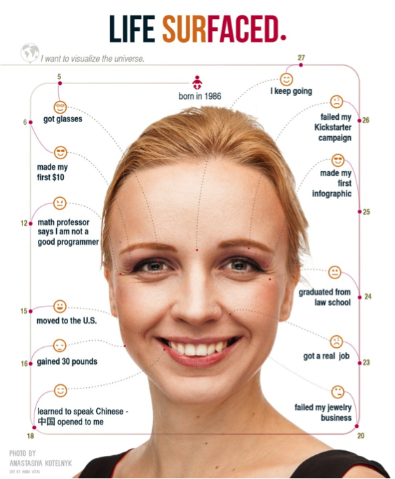 Face map of Anna Vital, co-founder of Adioma.